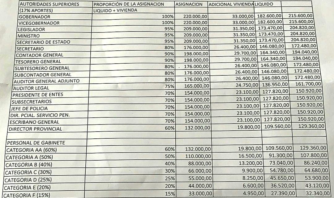 LOS MILLONARIOS SUELDOS DE LOS POLÍTICOS DEL GOBIERNO DE TDF