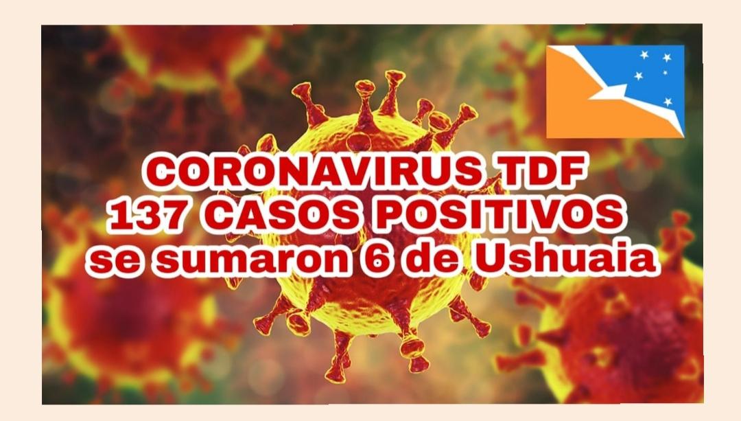 Totalidad de casos confirmados en Tierra del Fuego a la fecha 137 (*). Se registran 6 nuevos casos en la ciudad de Ushuaia.