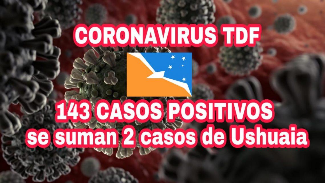 Totalidad de casos confirmados en Tierra del Fuego a la fecha 145. Se registran 2 nuevos casos en la ciudad de Ushuaia.