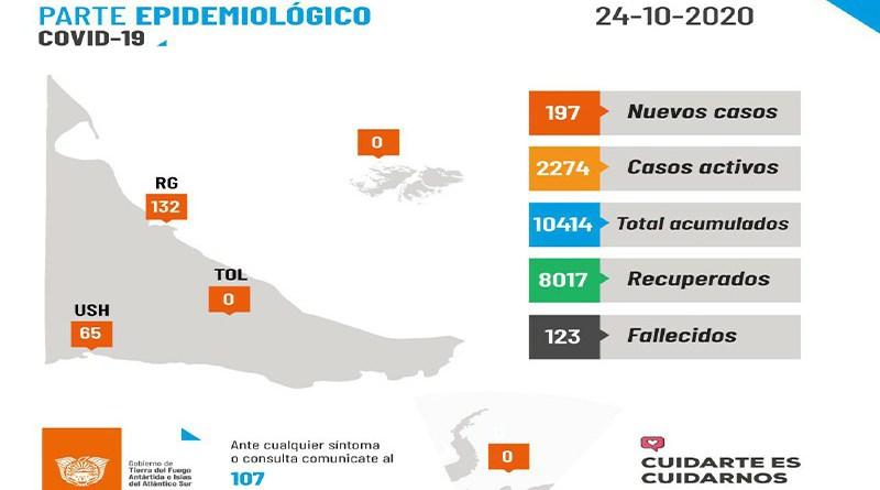 Coronavirus: 197 nuevos casos y 4 fallecimientos en Tierra del Fuego