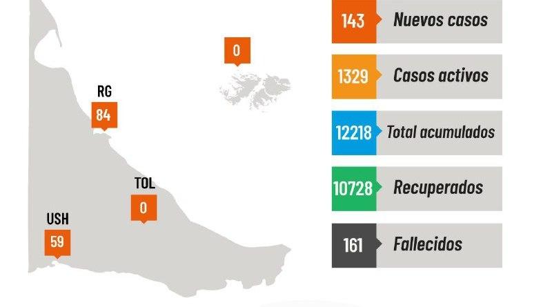 Coronavirus: 143 nuevos casos y 6 fallecidos este lunes en Tierra del Fuego