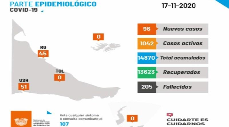 Coronavirus: 96 nuevos casos en Tierra del Fuego