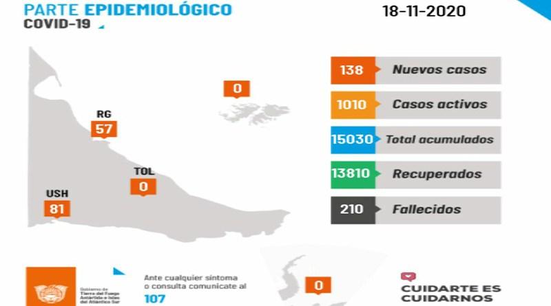 Coronavirus: 138 nuevos casos y 5 fallecidos en Tierra del Fuego